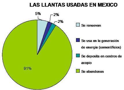 llantas-usadas-en-mexico