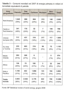consumo-mundial-energetico-ano-2007